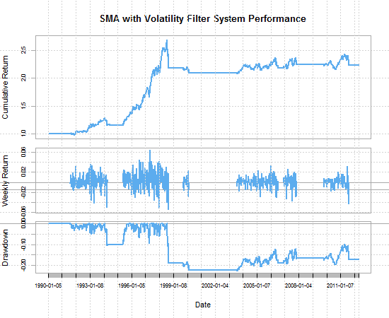 Simple Moving Average Strategy with a Volatility Filter