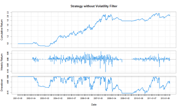 Simple Moving Average Strategy with a Volatility Filter: Follow-Up Part 3