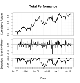 Momentum in R: Part 4 with Quantstrat